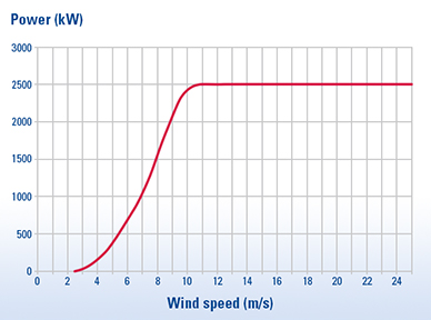 Power according to wind speed
